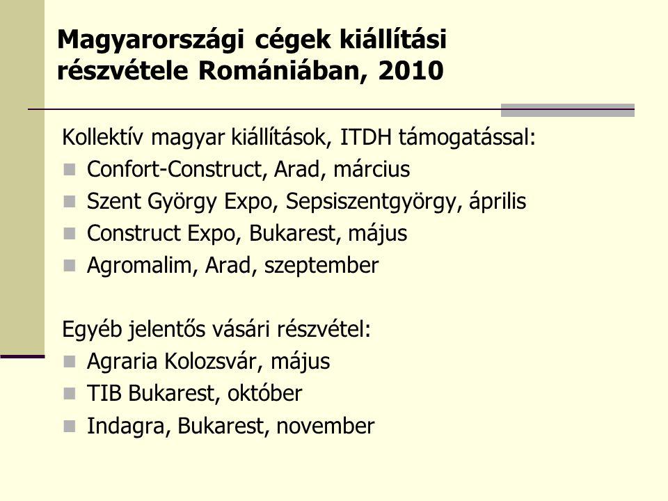 Kollektív magyar kiállítások, ITDH támogatással: Confort-Construct, Arad, március Szent György Expo, Sepsiszentgyörgy, április Construct Expo, Bukares