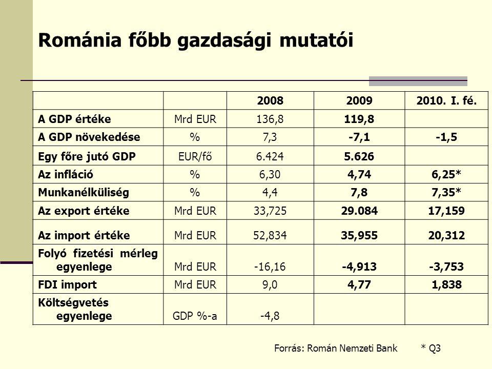 Románia főbb gazdasági mutatói 200820092010. I. fé. A GDP értékeMrd EUR136,8119,8 A GDP növekedése%7,3-7,1-1,5 Egy főre jutó GDPEUR/fő6.4245.626 Az in