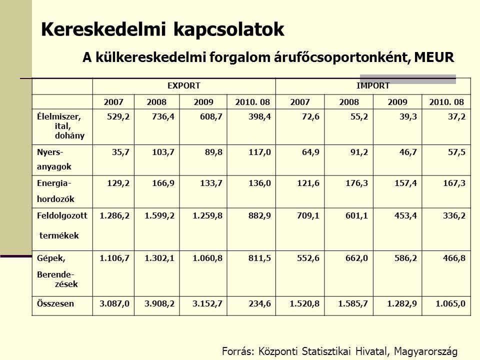 Kereskedelmi kapcsolatok EXPORTIMPORT 200720082009 2010. 082007200820092010. 08 Élelmiszer, ital, dohány 529,2736,4608,7398,472,655,239,337,2 Nyers-35