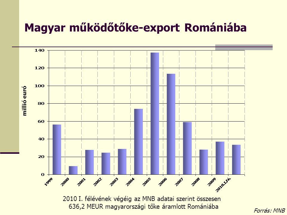 Magyar működőtőke-export Romániába millió euró Forrás: MNB 2010 I. félévének végéig az MNB adatai szerint összesen 636,2 MEUR magyarországi tőke áraml