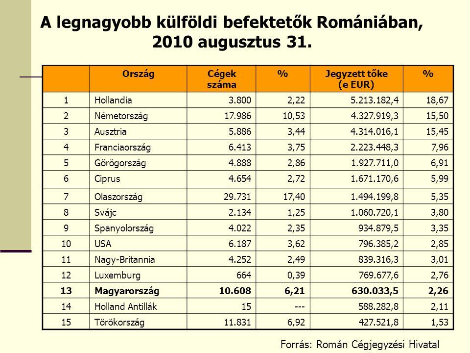 A legnagyobb külföldi befektetők Romániában, 2010 augusztus 31. OrszágCégek száma %Jegyzett tőke (e EUR) % 1Hollandia3.8002,225.213.182,418,67 2Németo