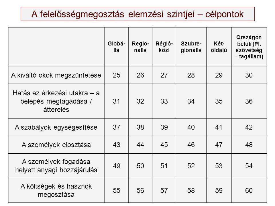 Globá- lis Regio- nális Régió- közi Szubre- gionális Két- oldalú Országon belüli (Pl. szövetség – tagállam) A kiváltó okok megszüntetése252627282930 H