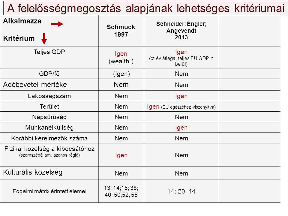 """A felelősségmegosztás alapjának lehetséges kritériumai Alkalmazza Kritérium Schmuck 1997 Schneider; Engler; Angevendt 2013 Teljes GDP Igen (wealth"""") I"""