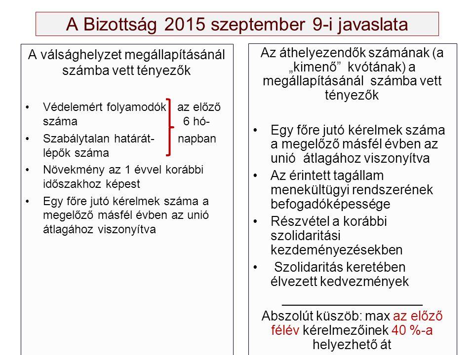 A Bizottság 2015 szeptember 9-i javaslata A válsághelyzet megállapításánál számba vett tényezők Védelemért folyamodók az előző száma 6 hó- Szabálytala
