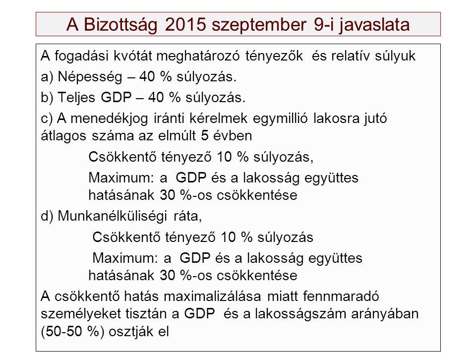 A Bizottság 2015 szeptember 9-i javaslata A fogadási kvótát meghatározó tényezők és relatív súlyuk a) Népesség – 40 % súlyozás. b) Teljes GDP – 40 % s