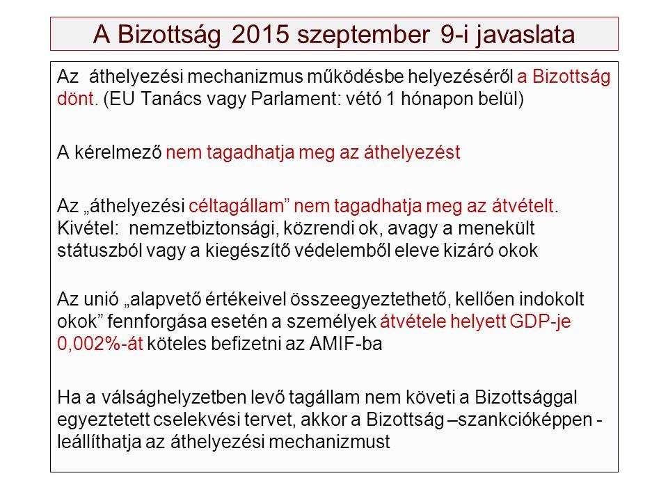 A Bizottság 2015 szeptember 9-i javaslata Az áthelyezési mechanizmus működésbe helyezéséről a Bizottság dönt. (EU Tanács vagy Parlament: vétó 1 hónapo
