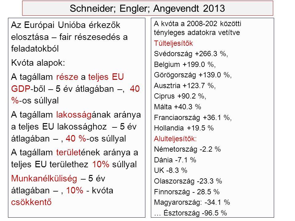 Schneider; Engler; Angevendt 2013 Az Európai Unióba érkezők elosztása – fair részesedés a feladatokból Kvóta alapok: A tagállam része a teljes EU GDP-