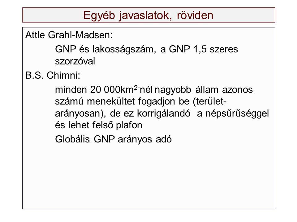 Egyéb javaslatok, röviden Attle Grahl-Madsen: GNP és lakosságszám, a GNP 1,5 szeres szorzóval B.S. Chimni: minden 20 000km 2- nél nagyobb állam azonos