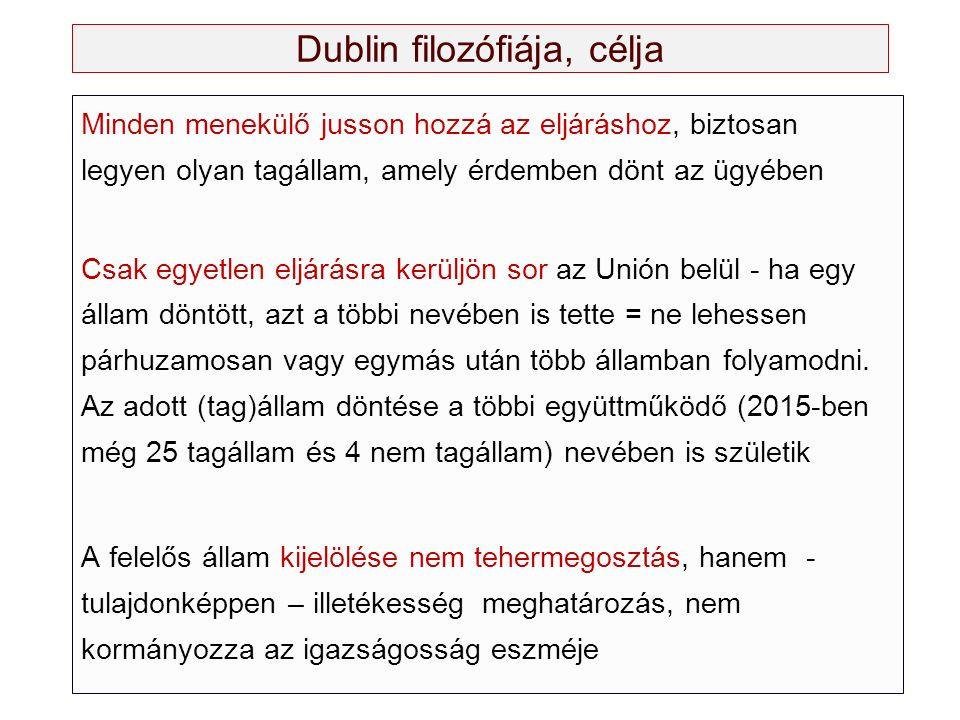 Dublin filozófiája, célja Minden menekülő jusson hozzá az eljáráshoz, biztosan legyen olyan tagállam, amely érdemben dönt az ügyében Csak egyetlen elj