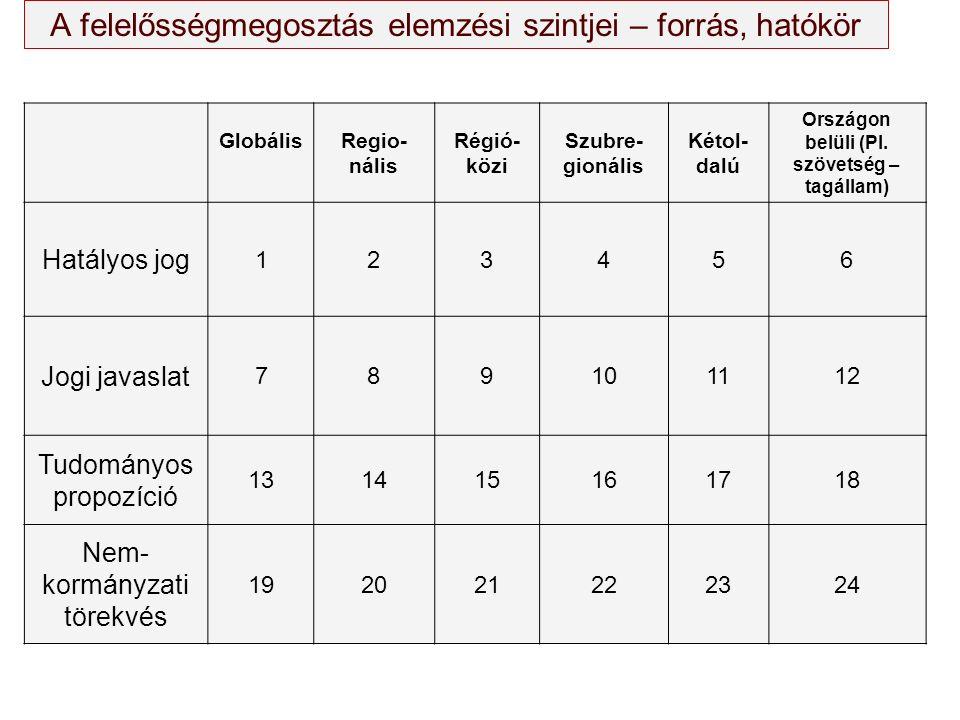 Globá- lis Regio- nális Régió- közi Szubre- gionális Két- oldalú Országon belüli (Pl.