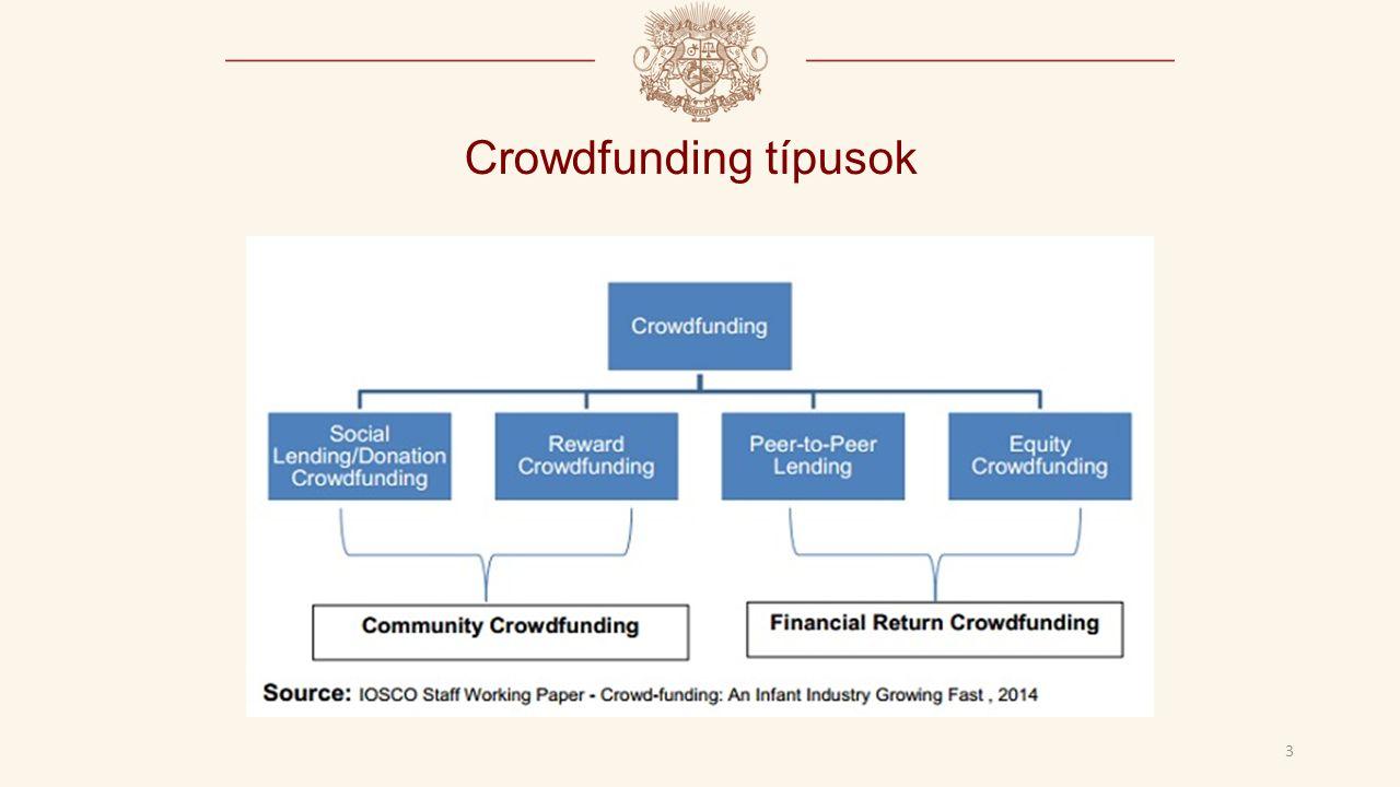 Crowdfunding típusok 3