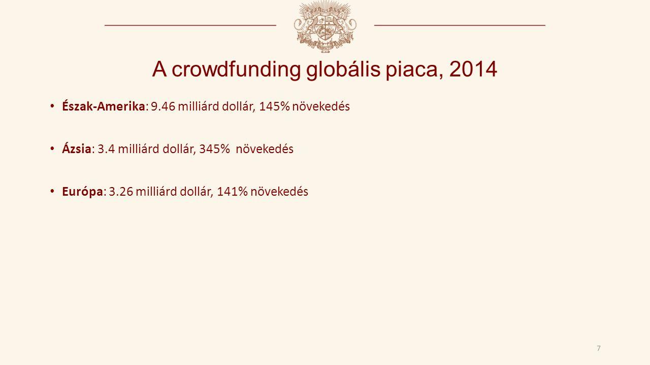 A crowdfunding globális piaca, 2014 7 Észak-Amerika: 9.46 milliárd dollár, 145% növekedés Ázsia: 3.4 milliárd dollár, 345% növekedés Európa: 3.26 milliárd dollár, 141% növekedés