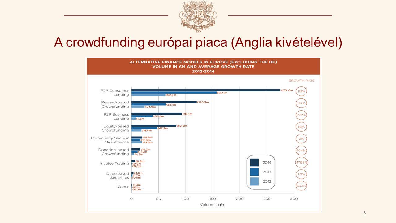 A crowdfunding európai piaca (Anglia kivételével) 8