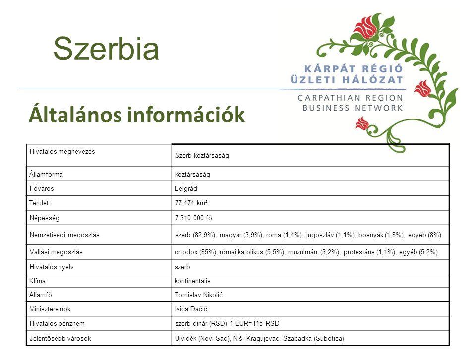 Hivatalos megnevezés Szerb köztársaság Államformaköztársaság FővárosBelgrád Terület77 474 km² Népesség7 310 000 fő Nemzetiségi megoszlásszerb (82,9%), magyar (3,9%), roma (1,4%), jugoszláv (1,1%), bosnyák (1,8%), egyéb (8%) Vallási megoszlásortodox (85%), római katolikus (5,5%), muzulmán (3,2%), protestáns (1,1%), egyéb (5,2%) Hivatalos nyelvszerb Klímakontinentális ÁllamfőTomislav Nikolić MiniszterelnökIvica Dačić Hivatalos pénznemszerb dinár (RSD) 1 EUR=115 RSD Jelentősebb városokÚjvidék (Novi Sad), Niš, Kragujevac, Szabadka (Subotica) Szerbia Általános információk
