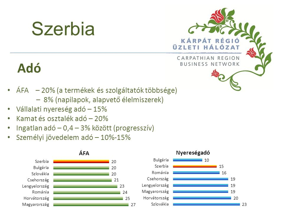 Szerbia ÁFA – 20% (a termékek és szolgáltatók többsége) – 8% (napilapok, alapvető élelmiszerek) Vállalati nyereség adó – 15% Kamat és osztalék adó – 20% Ingatlan adó – 0,4 – 3% között (progresszív) Személyi jövedelem adó – 10%-15% Adó