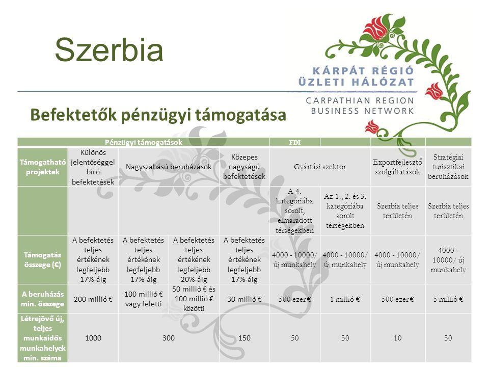 Szerbia Befektetők pénzügyi támogatása Pénzügyi támogatások FDI Támogatható projektek Különös jelentőséggel bíró befektetések Nagyszabású beruházások Közepes nagyságú befektetések Gyártási szektor Exportfejlesztő szolgáltatások Stratégiai turisztikai beruházások A 4.