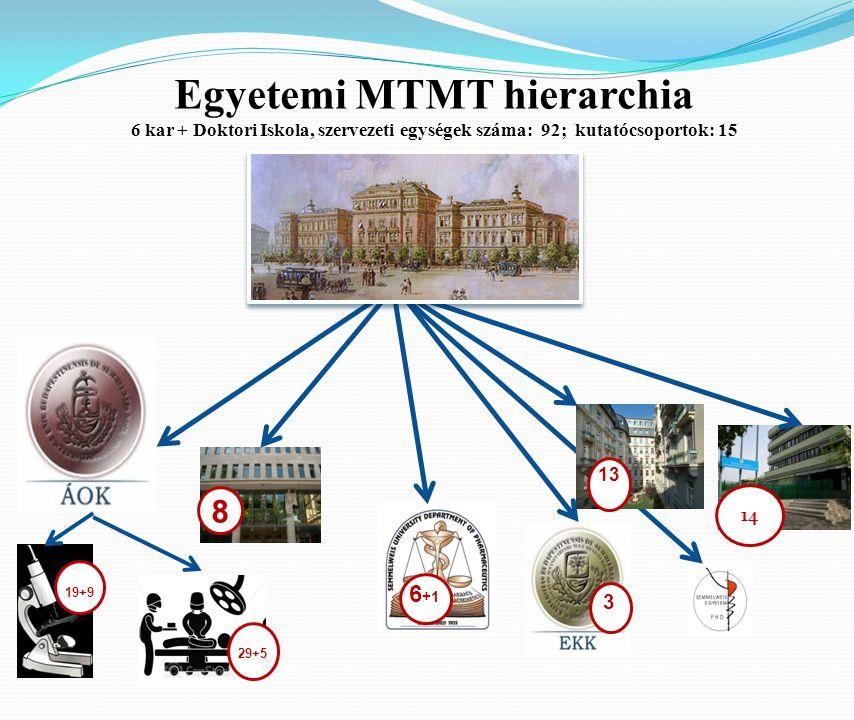 Egyetemi MTMT hierarchia 6 kar + Doktori Iskola, szervezeti egységek száma: 92; kutatócsoportok: 15 8 14 19+9 6 +1 3 13 29+5