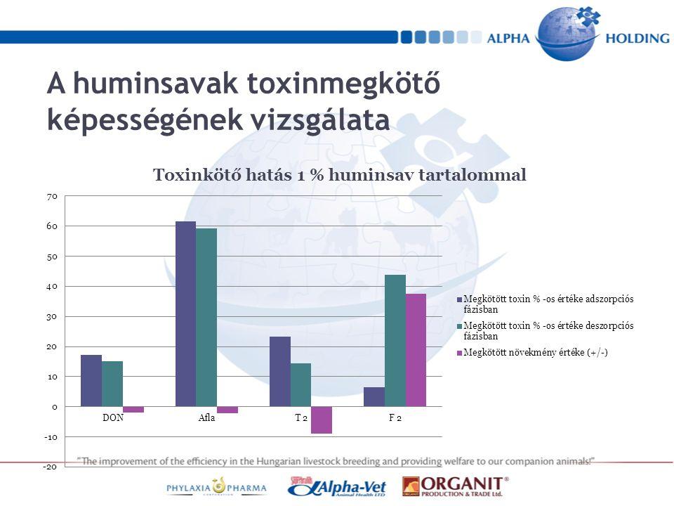 A huminsavak toxinmegkötő képességének vizsgálata