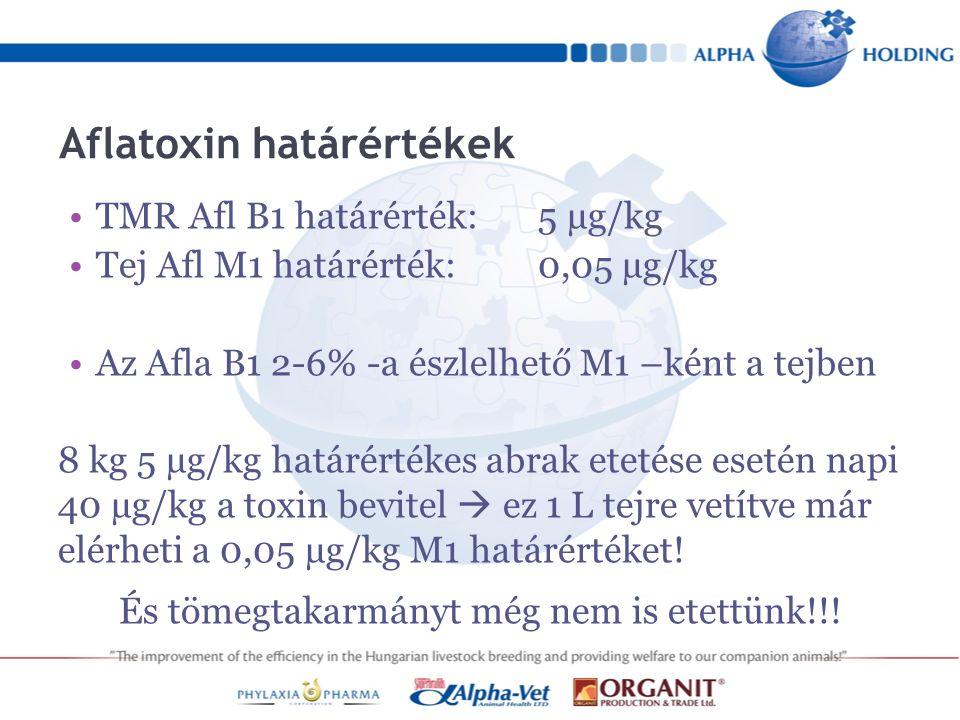 Aflatoxin határértékek TMR Afl B1 határérték:5 µg/kg Tej Afl M1 határérték:0,05 µg/kg Az Afla B1 2-6% -a észlelhető M1 –ként a tejben 8 kg 5 µg/kg határértékes abrak etetése esetén napi 40 µg/kg a toxin bevitel  ez 1 L tejre vetítve már elérheti a 0,05 µg/kg M1 határértéket.