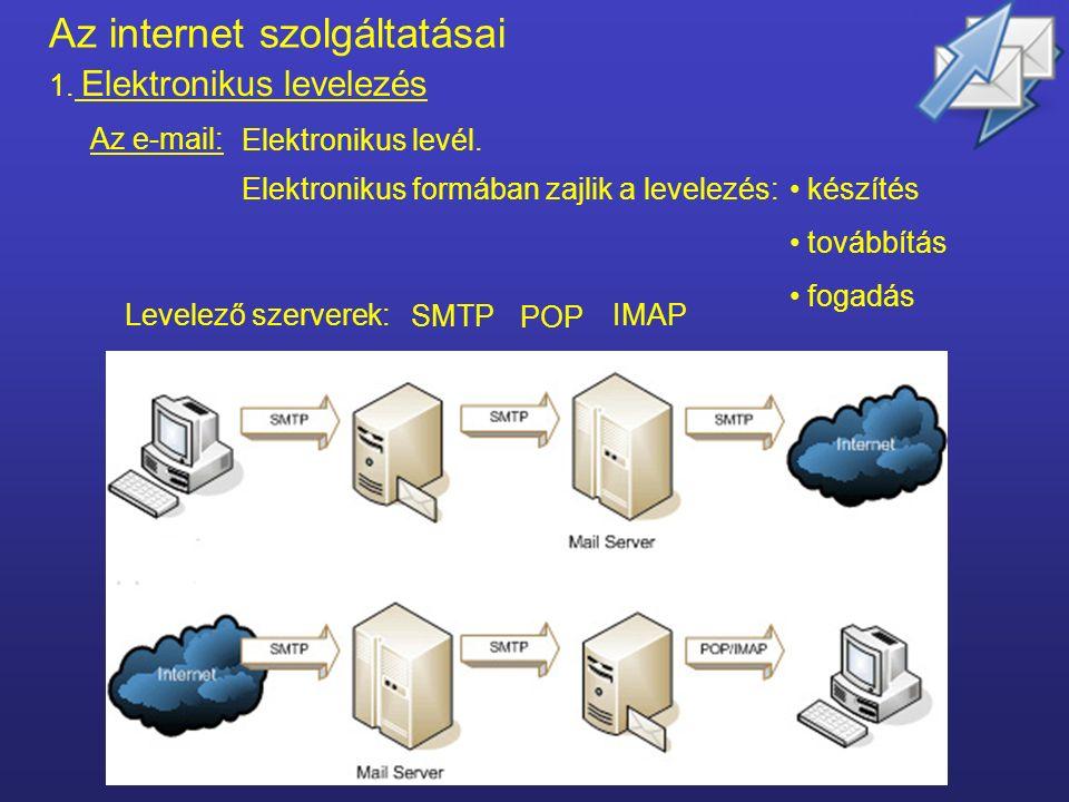 Az internet szolgáltatásai 1.Elektronikus levelezés – e-mail 2.Honlapok lapok - World Wide Web - információk 3.Internetes telefonálás – VoIP 4.Fájl és könyvtárműveletek - (FTP) 5.Internetes vásárlás, ügyintézés - szolgáltatás 6.Szabadidő eltöltése - közösségi oldalak - netikett Az internet különböző felhasználási területeit az internet szolgáltatásainak is nevezzük.