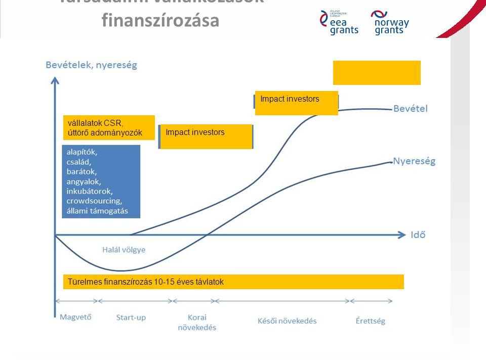 Társadalmi vállalkozások finanszírozása vállalatok CSR, úttörő adományozók Türelmes finanszírozás 10-15 éves távlatok Impact investors