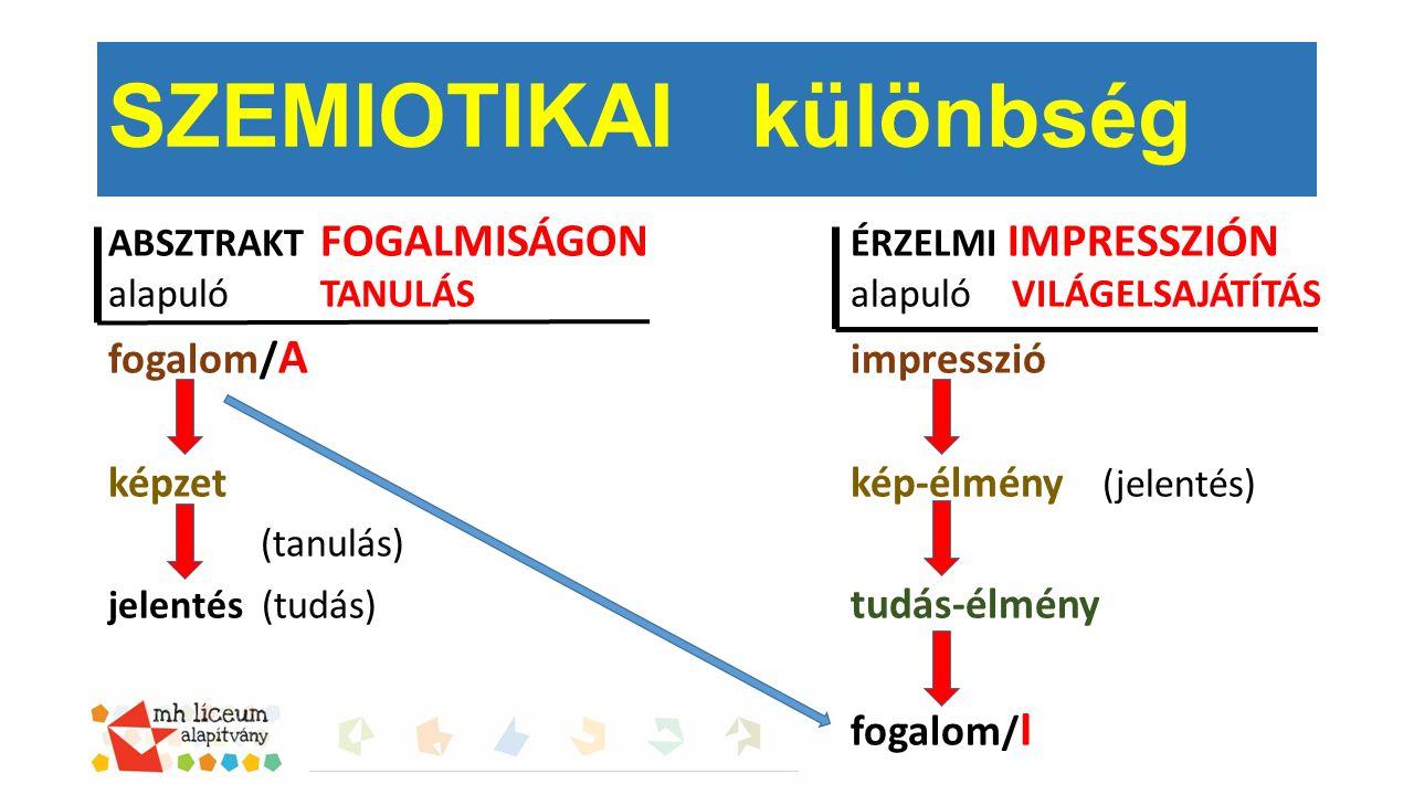ABSZTRAKT FOGALMISÁGON ÉRZELMI IMPRESSZIÓN alapuló TANULÁSalapuló VILÁGELSAJÁTÍTÁS fogalom/ A impresszió képzet kép-élmény (jelentés) (tanulás) jelentés (tudás) tudás-élmény fogalom / I SZEMIOTIKAI különbség