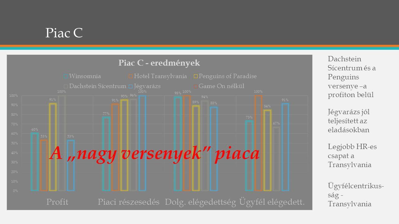 """Piac C Dachstein Sícentrum és a Penguins versenye –a profiton belül Jégvarázs jól teljesített az eladásokban Legjobb HR-es csapat a Transylvania Ügyfélcentrikus- ság - Transylvania A """"nagy versenyek piaca"""