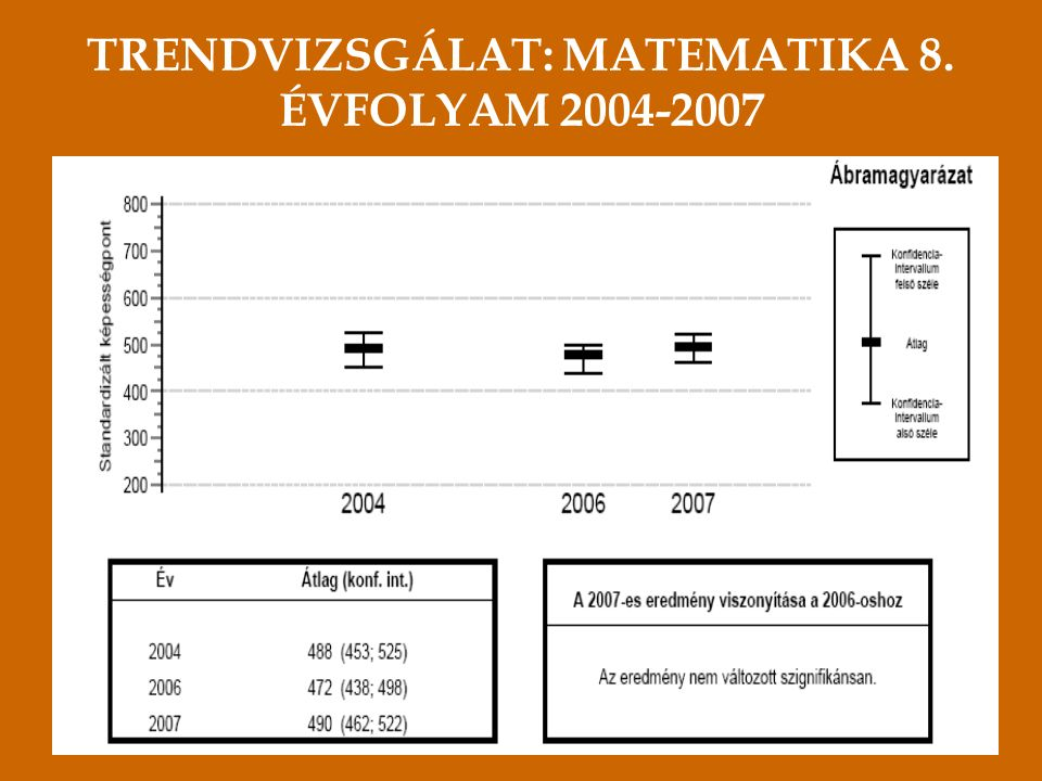 TRENDVIZSGÁLAT: MATEMATIKA 8. ÉVFOLYAM 2004-2007