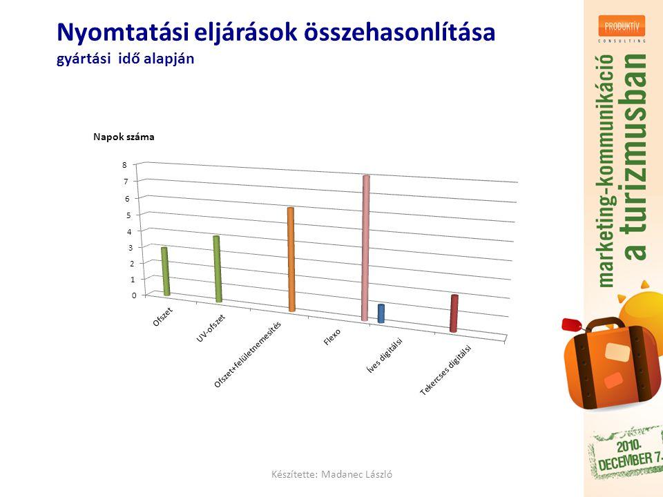 Készítette: Madanec László Nyomtatási eljárások összehasonlítása gyártási idő alapján Napok száma