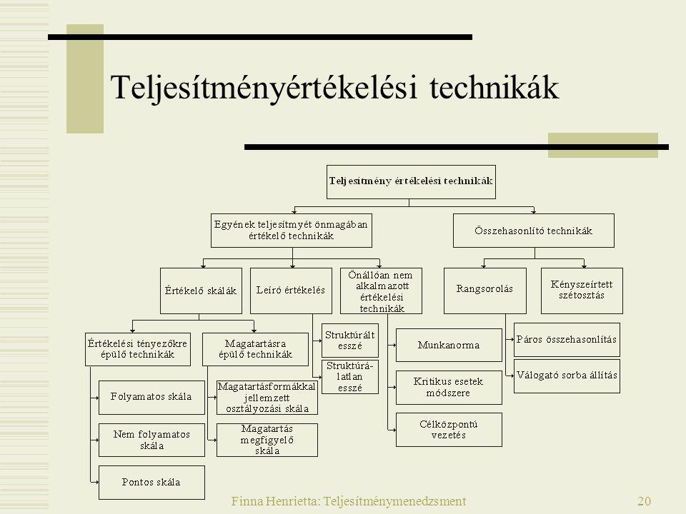 Finna Henrietta: Teljesítménymenedzsment20 Teljesítményértékelési technikák