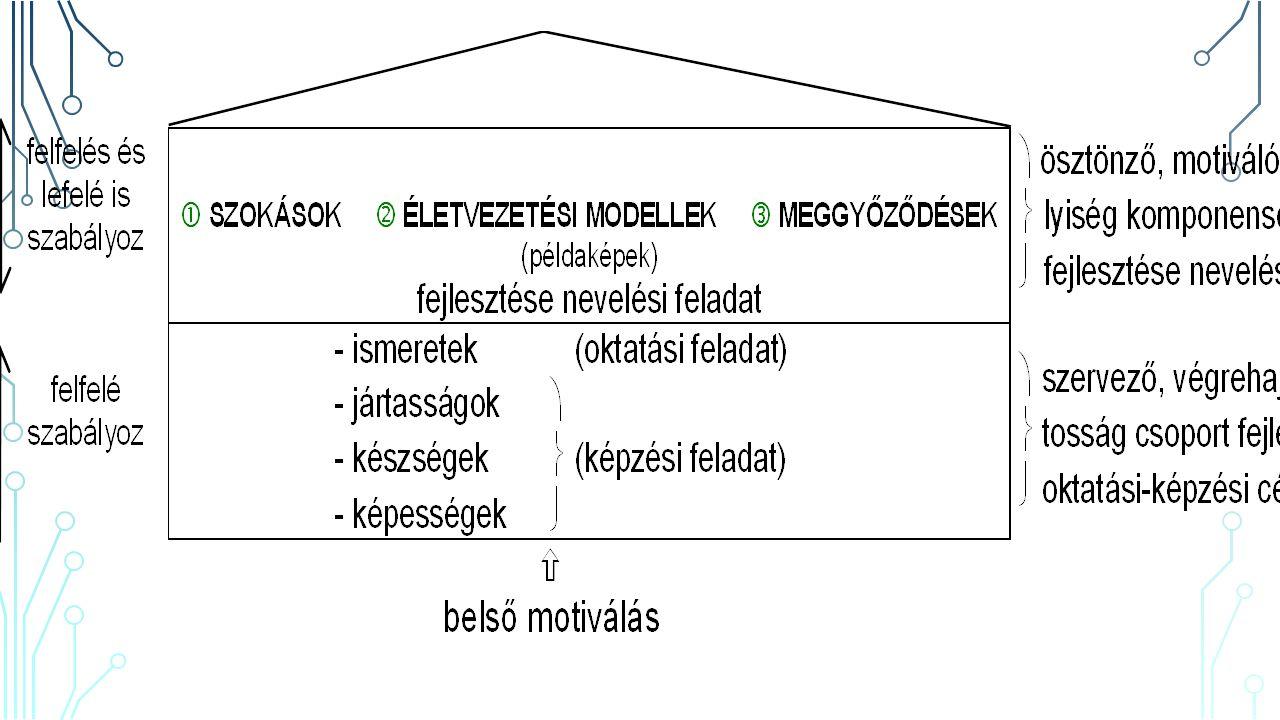 ÖSZTÖNZŐ SAJÁTOSSÁG-CSOPORT FORMAI RÉTEGZŐDÉSE