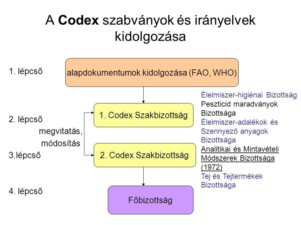 A FAO/WHO Codex Alimentarius Bizottság dokumentumai Codex Alintarius Bizottságainak témakörei: –állati takarmányozás kérdései – állatok egészsége, fogyasztók védelme –élelmiszerféleségek szabványelőírásai (hús, tej, hűtött, fagyasztott, csomagolt élelmiszerek) –egészségügyi kérdések –kórokozók –mikrobiológiai kockázatok –élelmiszer-higiénia általános és gyakorlati kérdései élelmiszer-biztonság*, élelmiszer-higiénia* élelmiszer-biztonság: annak a biztosítása, hogy az élelmiszer nem okoz ártalmat a fogyasztónak, amikor ezt a felhasználás szándékának megfelelően feldolgozzák és/vagy elfogyasztják élelmiszer-alkalmasság: annak biztosítása, hogy az élelmiszer emberi fogyasztásra elfogadható annak tervezett felhasználási módja szerint élelmiszer-higiénia: az összes feltételek és rendszabályok, amelyek az élelmiszer biztonságának és alkalmasságának biztosításához szükségesek az élelmiszer-lánc minden szakaszában