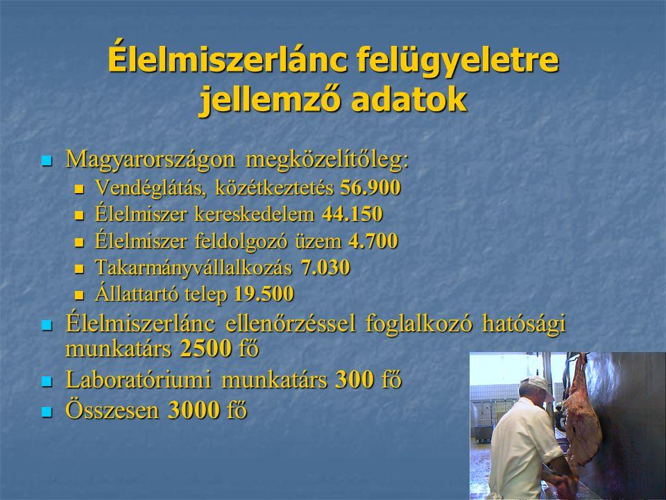 Élelmiszerlánc felügyeletre jellemző adatok Magyarországon megközelítőleg: Magyarországon megközelítőleg: Vendéglátás, közétkeztetés 56.900 Vendéglátás, közétkeztetés 56.900 Élelmiszer kereskedelem 44.150 Élelmiszer kereskedelem 44.150 Élelmiszer feldolgozó üzem 4.700 Élelmiszer feldolgozó üzem 4.700 Takarmányvállalkozás 7.030 Takarmányvállalkozás 7.030 Állattartó telep 19.500 Állattartó telep 19.500 Élelmiszerlánc ellenőrzéssel foglalkozó hatósági munkatárs 2500 fő Élelmiszerlánc ellenőrzéssel foglalkozó hatósági munkatárs 2500 fő Laboratóriumi munkatárs 300 fő Laboratóriumi munkatárs 300 fő Összesen 3000 fő Összesen 3000 fő