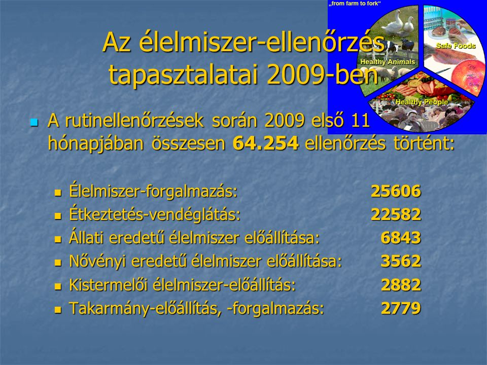 Az élelmiszer-ellenőrzés tapasztalatai 2009-ben A rutinellenőrzések során 2009 első 11 hónapjában összesen 64.254 ellenőrzés történt: A rutinellenőrzések során 2009 első 11 hónapjában összesen 64.254 ellenőrzés történt: Élelmiszer-forgalmazás: 25606 Élelmiszer-forgalmazás: 25606 Étkeztetés-vendéglátás: 22582 Étkeztetés-vendéglátás: 22582 Állati eredetű élelmiszer előállítása: 6843 Állati eredetű élelmiszer előállítása: 6843 Nővényi eredetű élelmiszer előállítása: 3562 Nővényi eredetű élelmiszer előállítása: 3562 Kistermelői élelmiszer-előállítás: 2882 Kistermelői élelmiszer-előállítás: 2882 Takarmány-előállítás, -forgalmazás: 2779 Takarmány-előállítás, -forgalmazás: 2779