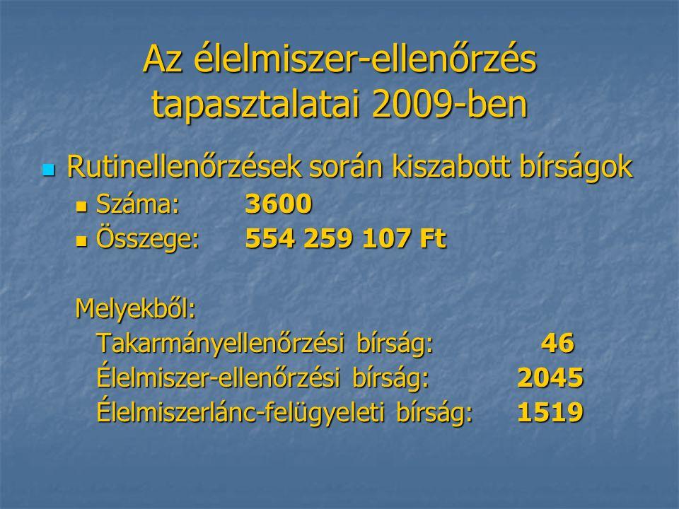 Az élelmiszer-ellenőrzés tapasztalatai 2009-ben Rutinellenőrzések során kiszabott bírságok Rutinellenőrzések során kiszabott bírságok Száma: 3600 Száma: 3600 Összege: 554 259 107 Ft Összege: 554 259 107 FtMelyekből: Takarmányellenőrzési bírság: 46 Élelmiszer-ellenőrzési bírság:2045 Élelmiszerlánc-felügyeleti bírság:1519