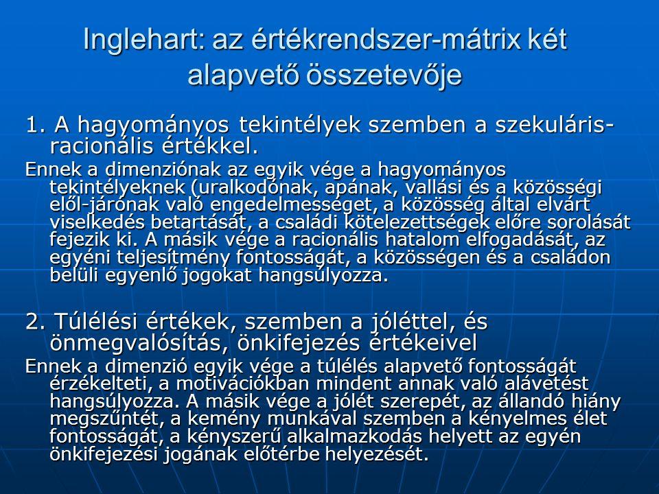 Inglehart: az értékrendszer-mátrix két alapvető összetevője 1.