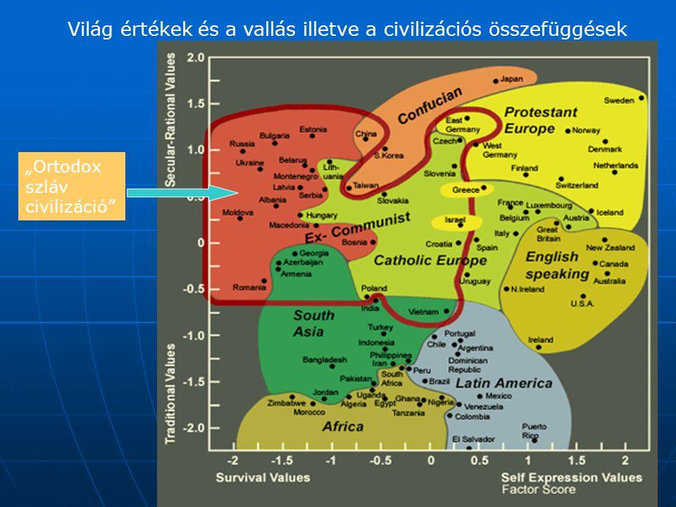 """Világ értékek és a vallás illetve a civilizációs összefüggések """"Ortodox szláv civilizáció"""