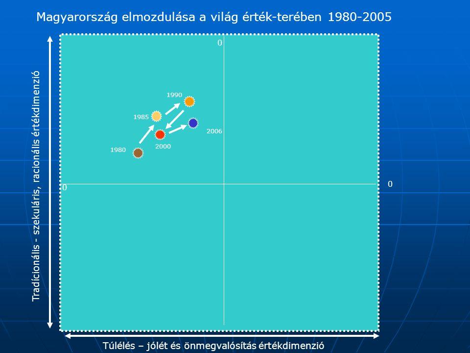 0 0 0 Magyarország elmozdulása a világ érték-terében 1980-2005 Túlélés – jólét és önmegvalósítás értékdimenzió Tradícionális - szekuláris, racionális értékdimenzió 1980 1985 1990 2000 2006