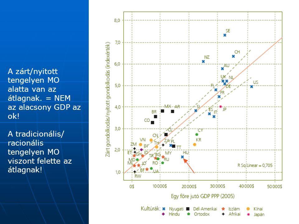 A zárt/nyitott tengelyen MO alatta van az átlagnak. = NEM az alacsony GDP az ok! A tradicionális/ racionális tengelyen MO viszont felette az átlagnak!
