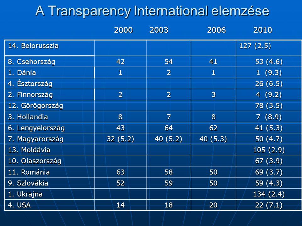 A Transparency International elemzése 14. Belorusszia 127 (2.5) 8. Csehország 425441 53 (4.6) 1. Dánia 121 1 (9.3) 4. Észtország 26 (6.5) 2. Finnorszá