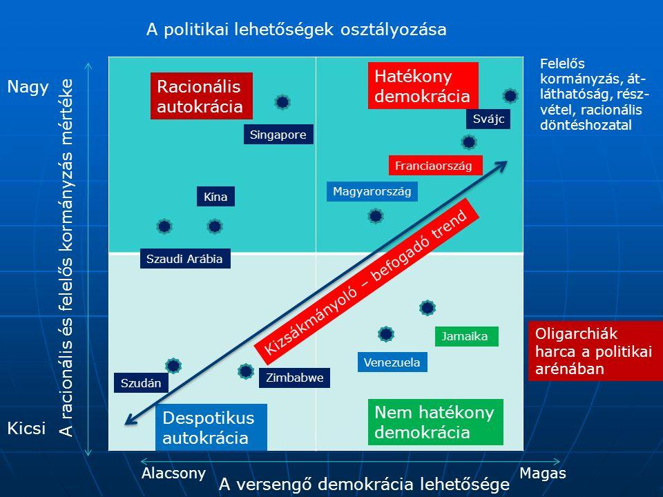 A politikai lehetőségek osztályozása A racionális és felelős kormányzás mértéke A versengő demokrácia lehetősége Nagy Kicsi MagasAlacsony Hatékony demokrácia Racionális autokrácia Nem hatékony demokrácia Despotikus autokrácia Magyarország Jamaika Kína Zimbabwe Szaudi Arábia Singapore Svájc Franciaország Venezuela Oligarchiák harca a politikai arénában Felelős kormányzás, át- láthatóság, rész- vétel, racionális döntéshozatal Szudán Kizsákmányoló – befogadó trend