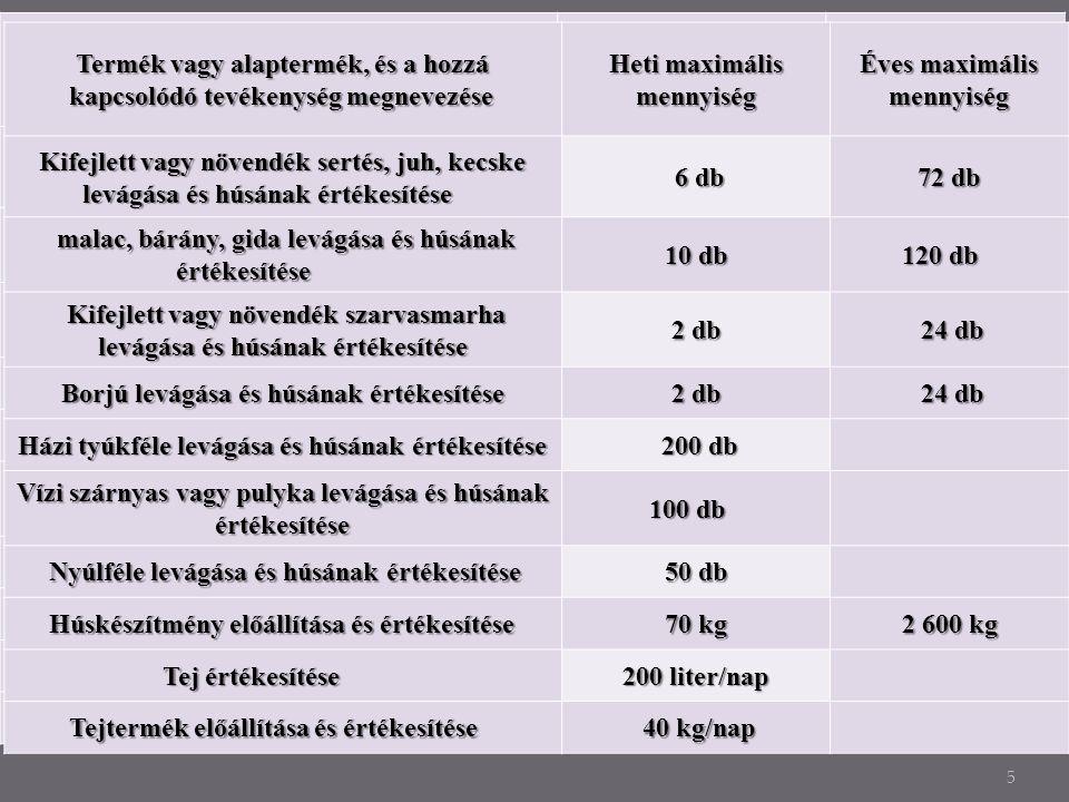 5 Termék vagy alaptermék, és a hozzá kapcsolódó tevékenység megnevezése Heti maximális mennyiség Éves maximális mennyiség Kifejlett vagy növendék sertés, juh, kecske levágása és húsának értékesítése levágása és húsának értékesítése 6 db 6 db 72 db malac, bárány, gida levágása és húsának értékesítése malac, bárány, gida levágása és húsának értékesítése 10 db 120 db 120 db Kifejlett vagy növendék szarvasmarha levágása és húsának értékesítése Kifejlett vagy növendék szarvasmarha levágása és húsának értékesítése 2 db 24 db 24 db Borjú levágása és húsának értékesítése 2 db 24 db 24 db Házi tyúkféle levágása és húsának értékesítése 200 db 200 db Vízi szárnyas vagy pulyka levágása és húsának értékesítése 100 db 100 db Nyúlféle levágása és húsának értékesítése 50 db Húskészítmény előállítása és értékesítése 70 kg 2 600 kg 2 600 kg Tej értékesítése 200 liter/nap Tejtermék előállítása és értékesítése 40 kg/nap 40 kg/nap Termék vagy alaptermék, és a hozzá kapcsolódó tevékenység megnevezése Heti maximális mennyiség Éves maximális mennyiség mennyiség Kifejlett vagy növendék sertés, juh, kecske levágása és húsának értékesítése levágása és húsának értékesítése 6 db 6 db 72 db malac, bárány, gida levágása és húsának értékesítése malac, bárány, gida levágása és húsának értékesítése 10 db 120 db 120 db Kifejlett vagy növendék szarvasmarha levágása és húsának értékesítése Kifejlett vagy növendék szarvasmarha levágása és húsának értékesítése 2 db 24 db 24 db Borjú levágása és húsának értékesítése 2 db 24 db 24 db Házi tyúkféle levágása és húsának értékesítése 200 db 200 db Vízi szárnyas vagy pulyka levágása és húsának értékesítése 100 db 100 db Nyúlféle levágása és húsának értékesítése Nyúlféle levágása és húsának értékesítése 50 db Húskészítmény előállítása és értékesítése Húskészítmény előállítása és értékesítése 70 kg 2 600 kg 2 600 kg Tej értékesítése Tej értékesítése 200 liter/nap Tejtermék előállítása és értékesítése 40 kg/nap 40 kg/nap