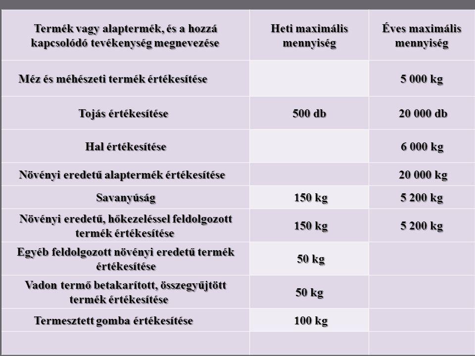 6 Termék vagy alaptermék, és a hozzá kapcsolódó tevékenység megnevezése Heti maximális mennyiség Éves maximális mennyiség mennyiség Méz és méhészeti termék értékesítése Méz és méhészeti termék értékesítése 5 000 kg Tojás értékesítése 500 db 20 000 db 20 000 db Hal értékesítése 6 000 kg 6 000 kg Növényi eredetű alaptermék értékesítése Növényi eredetű alaptermék értékesítése 20 000 kg 20 000 kg Savanyúság 150 kg 150 kg 5 200 kg Növényi eredetű, hőkezeléssel feldolgozott termék értékesítése termék értékesítése 150 kg 150 kg 5 200 kg Egyéb feldolgozott növényi eredetű termék értékesítése értékesítése 50 kg 50 kg Vadon termő betakarított, összegyűjtött termék értékesítése termék értékesítése 50 kg Termesztett gomba értékesítése Termesztett gomba értékesítése 100 kg 100 kg