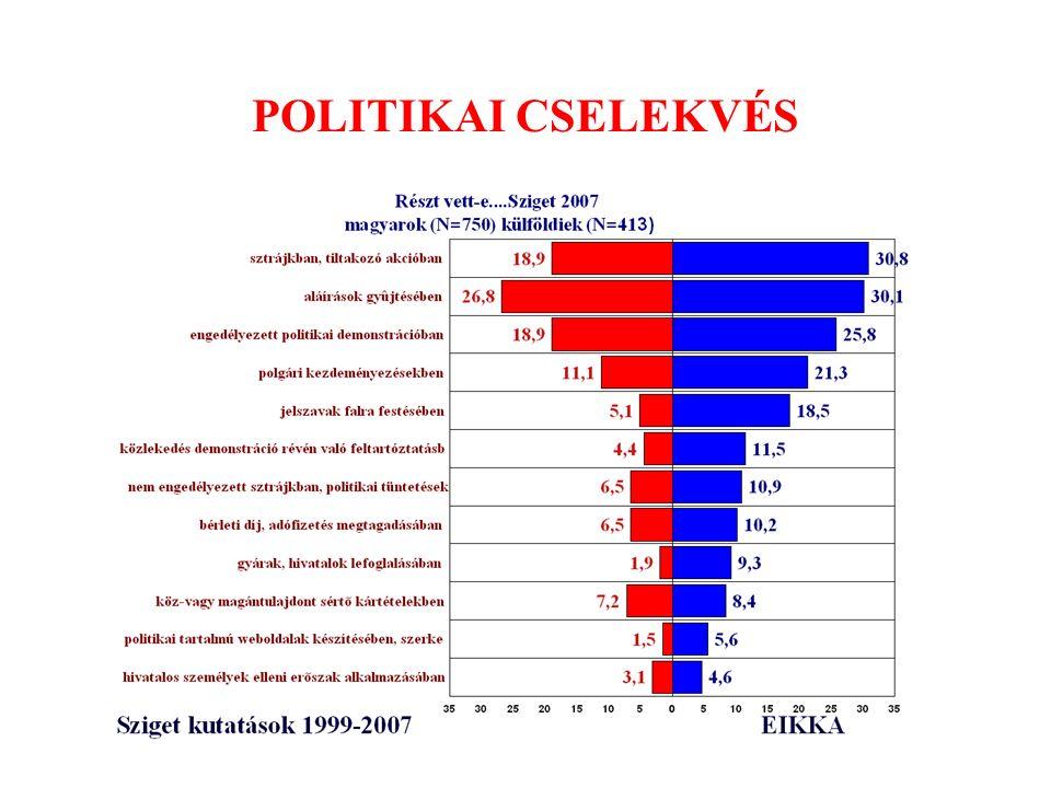 Társadalmi távolság Gábor Kálmán 2008