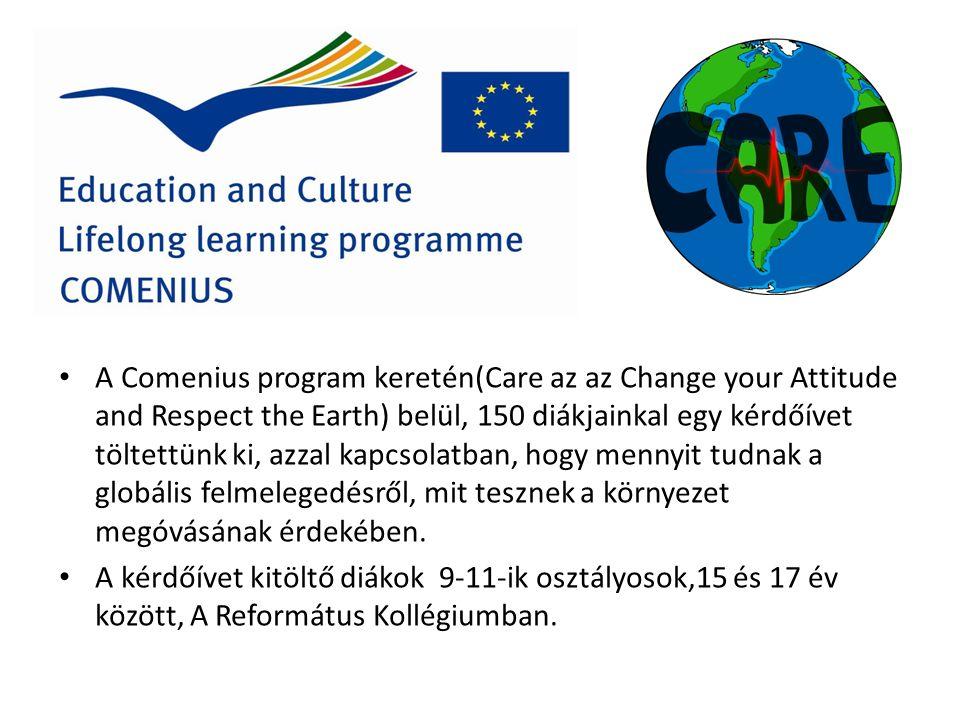 A Comenius program keretén(Care az az Change your Attitude and Respect the Earth) belül, 150 diákjainkal egy kérdőívet töltettünk ki, azzal kapcsolatban, hogy mennyit tudnak a globális felmelegedésről, mit tesznek a környezet megóvásának érdekében.
