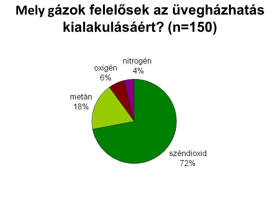 Mely g ázok felelősek az üvegházhatás kialakulásáért (n=150)