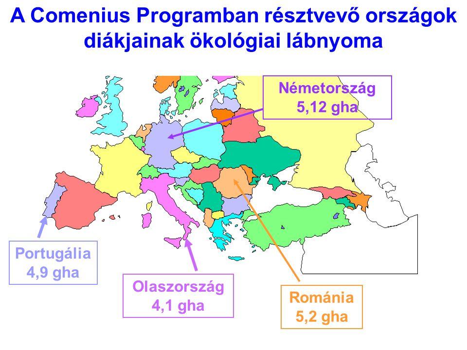 A Comenius Programban résztvevő országok diákjainak ökológiai lábnyoma Portugália 4,9 gha Olaszország 4,1 gha Németország 5,12 gha Románia 5,2 gha