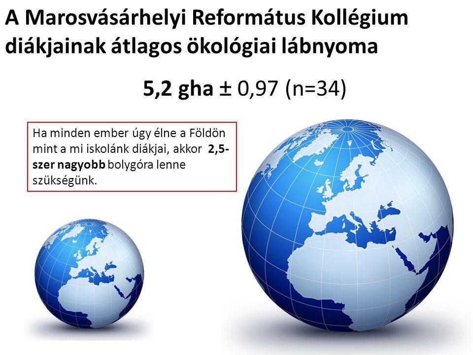 A Marosvásárhelyi Református Kollégium diákjainak átlagos ökológiai lábnyoma Ha minden ember úgy élne a Földön mint a mi iskolánk diákjai, akkor 2,5- szer nagyobb bolygóra lenne szükségünk.