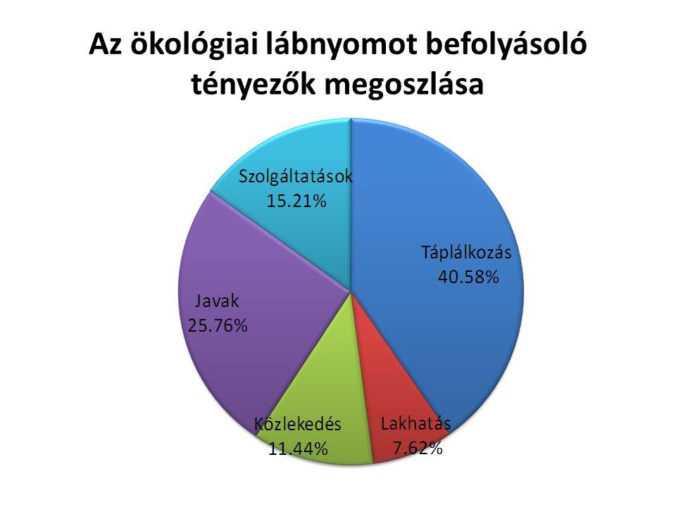 Az ökológiai lábnyomot befolyásoló tényezők megoszlása