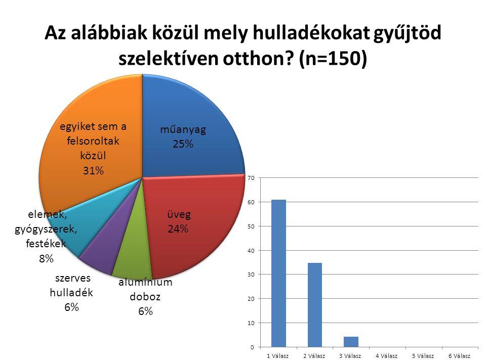 Az alábbiak közül mely hulladékokat gyűjtöd szelektíven otthon (n=150)